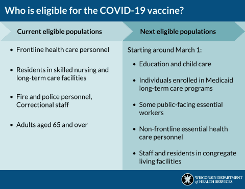 COVID-19 Vaccine Current Eligible Populations Chart